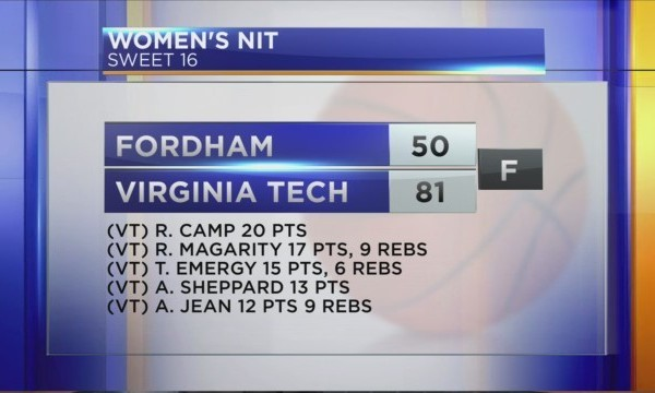 Virginia Tech women's basketball team beat Fordham in WNIT