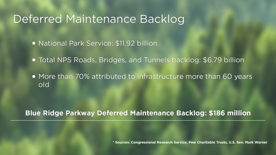 The deferred maintenance backlog at the National Park Service totals $11.92 billion. Roads, bridges, and tunnels owned and maintained by the National Park Service accounts for $6.79 billion, or 57%, of that total. Locally, the deferred maintenance backlog for the Blue Ridge Parkway totals $186 million.