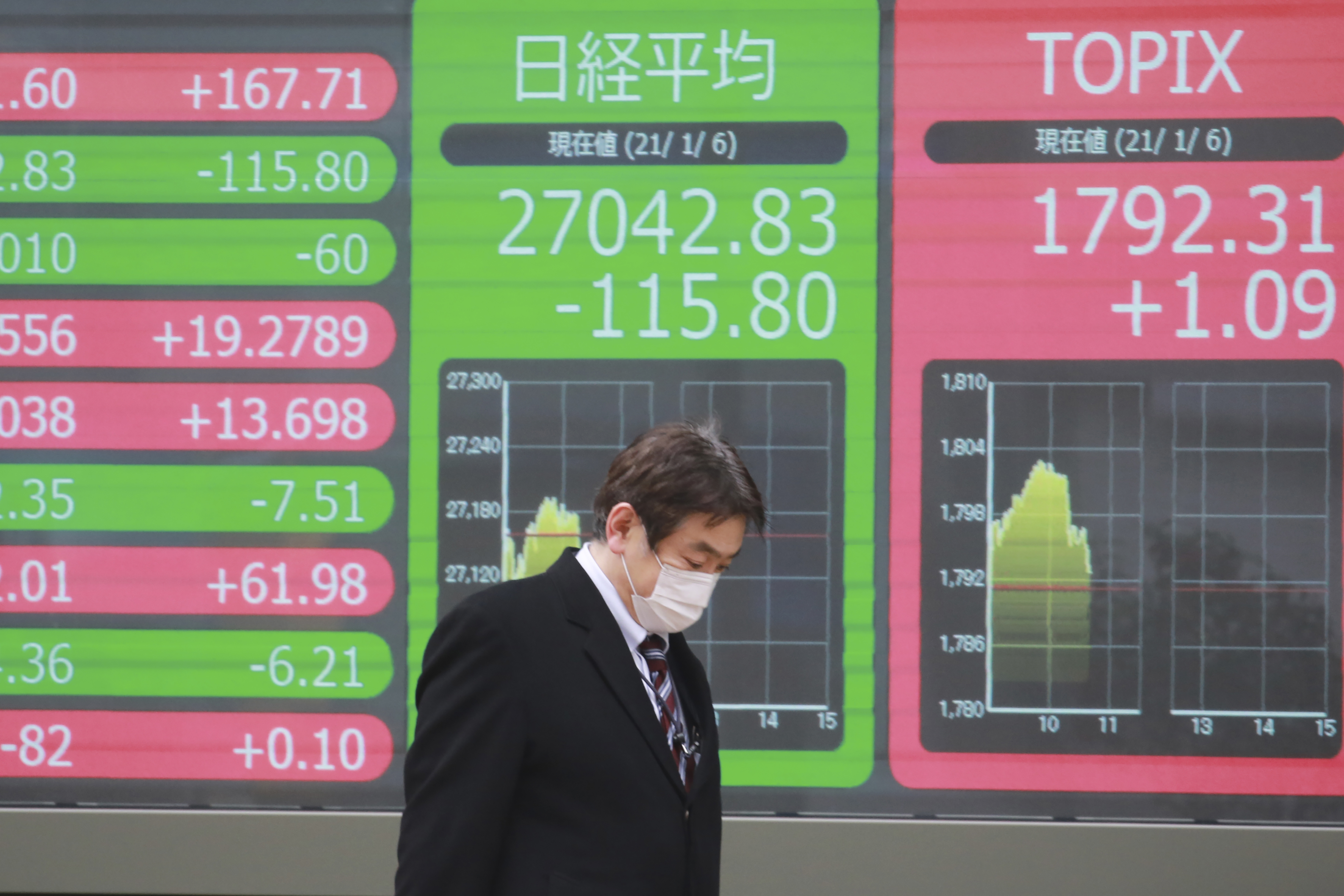 Asian Shares Track Wall St Rally On Hopes For Stimulus Wfxrtv