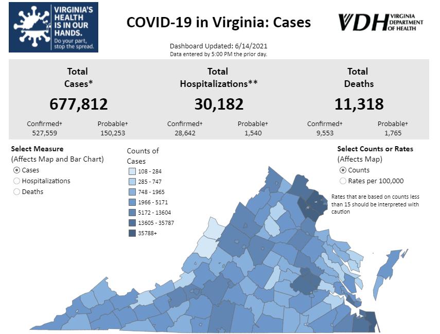 VDH's Monday update includes 68 new coronavirus cases, 11 new deaths around Virginia